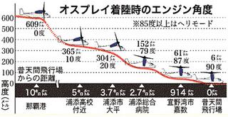 2015.12.5 オスプレイ着陸時のエンジン角度.png