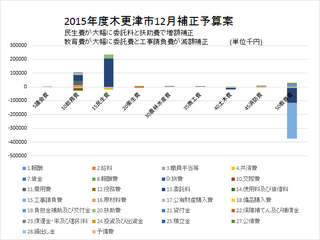 2015.12補正予算案 款ごとにみると.png