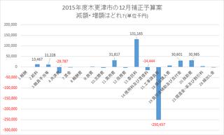 2015.12補正予算案 費目の内訳.png