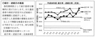 2016.2.11 地域医療支援病院 北播磨 紹介率.jpg