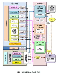 2017.4.10 ごみ処理のながれ.png