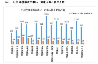 2018.10.28 敬老の集い参加人数地区別比較.png