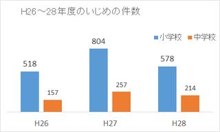 2018.5.25 いじめ.png