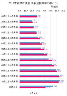 2019選挙 年齢別投票率.png