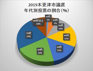 2019選挙 投票者数.png
