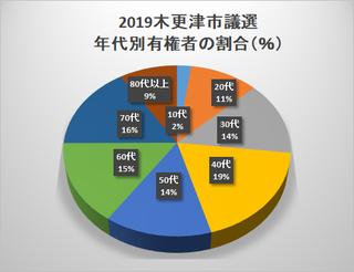2019選挙 有権者数.png