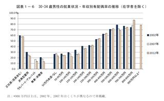 30-34歳男性の就業状況・年収別有配偶率の推移(在学者を除く).png