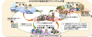 地域包括ケアシステムのイメージ.png