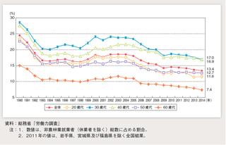 年齢別就業時間が週60時間以上の男性就業者の割合の推移.png