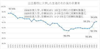 無償化と卒業率 �C.png